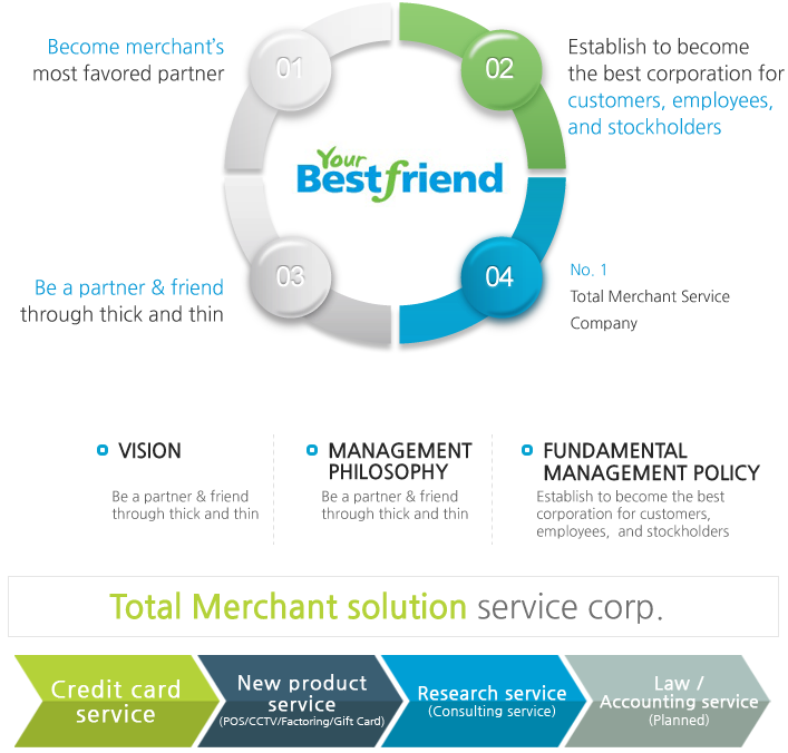 thesis merchant solutions Complete merchant solutions is a full-service electronic payments solutions provider we facilitate electronic payment processing for all major credit & debit cards gift & loyalty cards ach, remote deposit capture as well as other non-cash payment methods.